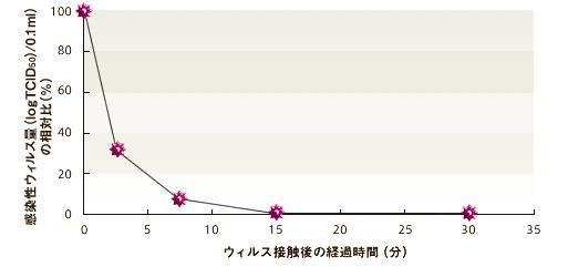 アレスシックイ感染性ウィルス量の相対比