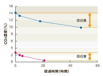アレスシックイCO2濃度