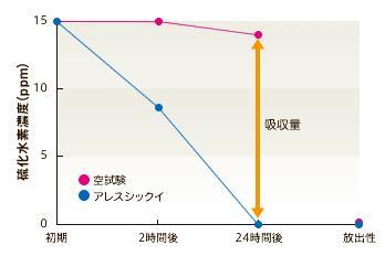 アレスシックイ硫化水素濃度