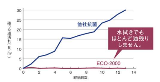 油汚れグラフ