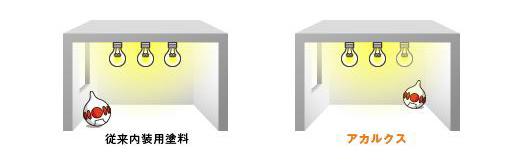 電気代削減実績