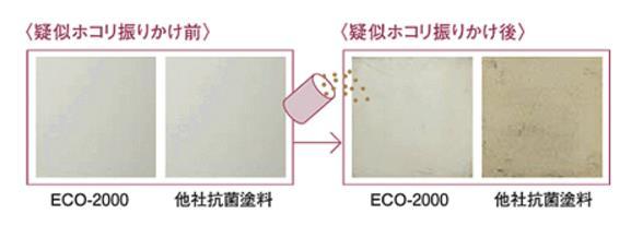 ホコリ静電気付着実験と帯電半減期比較
