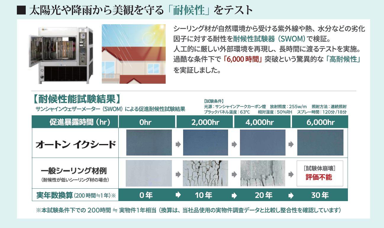 シーリング材が自然環境から受ける紫外線や熱、水分など劣化因子に対する耐性を耐候性試験機(SWOM)で検証。 過酷な条件下で「6,000時間」突破という驚異的な「高耐候性」を実証しました。